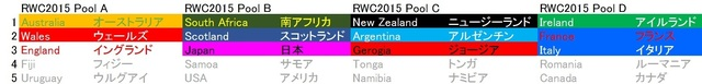 RWC2015 Pool result.jpg